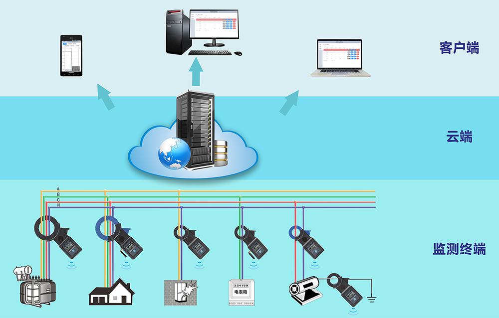 ETCR8000物联网钳形电流监测系统-电流在线监测记录-铱泰电子科技